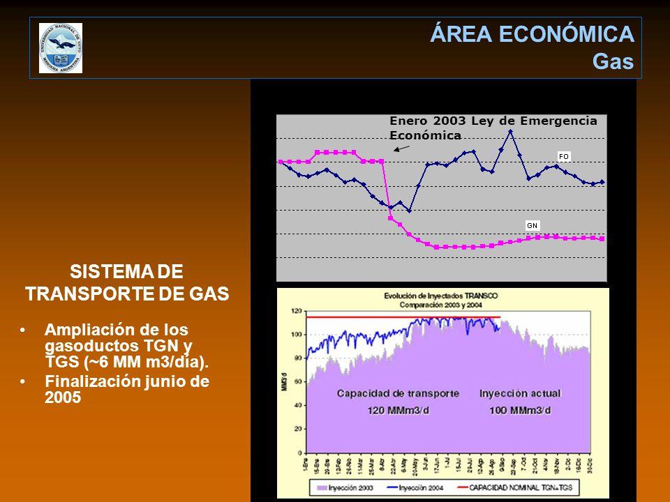 ÁREA ECONÓMICA Gas Enero 2003 Ley de Emergencia Económica Ampliación de los gasoductos TGN y TGS (~6 MM m3/día). Finalización junio de 2005 SISTEMA DE