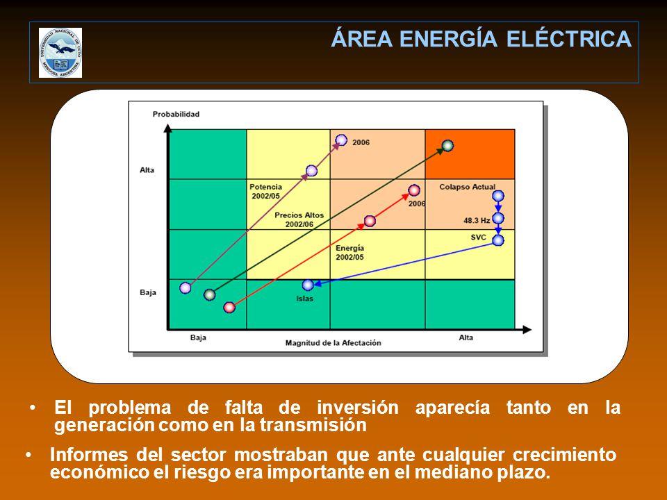 El problema de falta de inversión aparecía tanto en la generación como en la transmisión ÁREA ENERGÍA ELÉCTRICA Informes del sector mostraban que ante cualquier crecimiento económico el riesgo era importante en el mediano plazo.