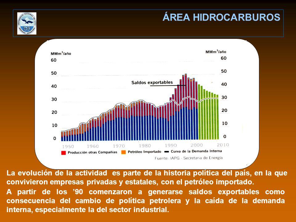La evolución de la actividad es parte de la historia política del país, en la que convivieron empresas privadas y estatales, con el petróleo importado.