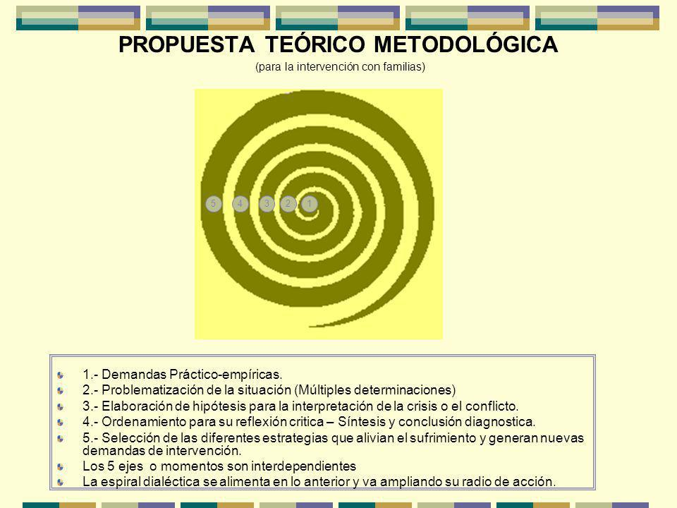 PROPUESTA TEÓRICO METODOLÓGICA (para la intervención con familias) 1.- Demandas Práctico-empíricas.
