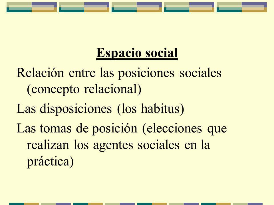 Espacio social Relación entre las posiciones sociales (concepto relacional) Las disposiciones (los habitus) Las tomas de posición (elecciones que realizan los agentes sociales en la práctica)