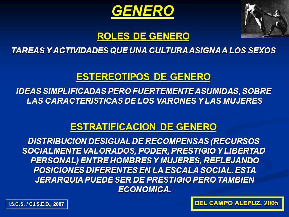 ROLES DE GENERO TAREAS Y ACTIVIDADES QUE UNA CULTURA ASIGNA A LOS SEXOS ESTEREOTIPOS DE GENERO IDEAS SIMPLIFICADAS PERO FUERTEMENTE ASUMIDAS, SOBRE LAS CARACTERISTICAS DE LOS VARONES Y LAS MUJERES LAS CARACTERISTICAS DE LOS VARONES Y LAS MUJERES ESTRATIFICACION DE GENERO DISTRIBUCION DESIGUAL DE RECOMPENSAS (RECURSOS SOCIALMENTE VALORADOS, PODER, PRESTIGIO Y LIBERTAD PERSONAL) ENTRE HOMBRES Y MUJERES, REFLEJANDO PERSONAL) ENTRE HOMBRES Y MUJERES, REFLEJANDO POSICIONES DIFERENTES EN LA ESCALA SOCIAL.