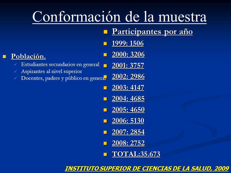 Población. Población. Estudiantes secundarios en general Aspirantes al nivel superior Docentes, padres y público en general Participantes por año 1999