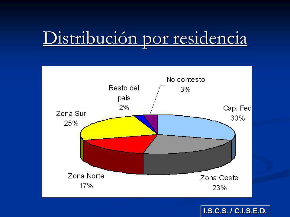 Distribución por residencia I.S.C.S. / C.I.S.E.D.
