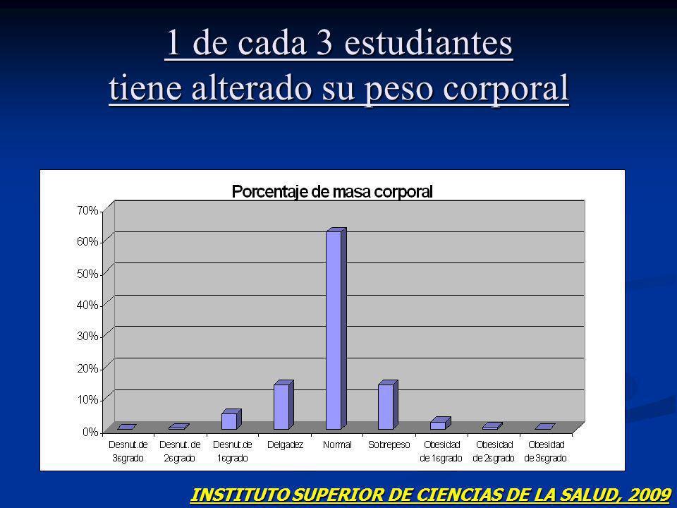 1 de cada 3 estudiantes tiene alterado su peso corporal INSTITUTO SUPERIOR DE CIENCIAS DE LA SALUD, 2009