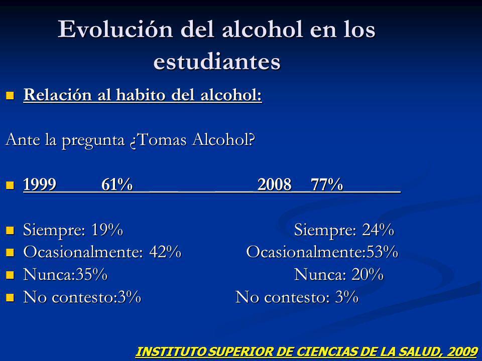 Evolución del alcohol en los estudiantes Relación al habito del alcohol: Relación al habito del alcohol: Ante la pregunta ¿Tomas Alcohol? 199961%___ _