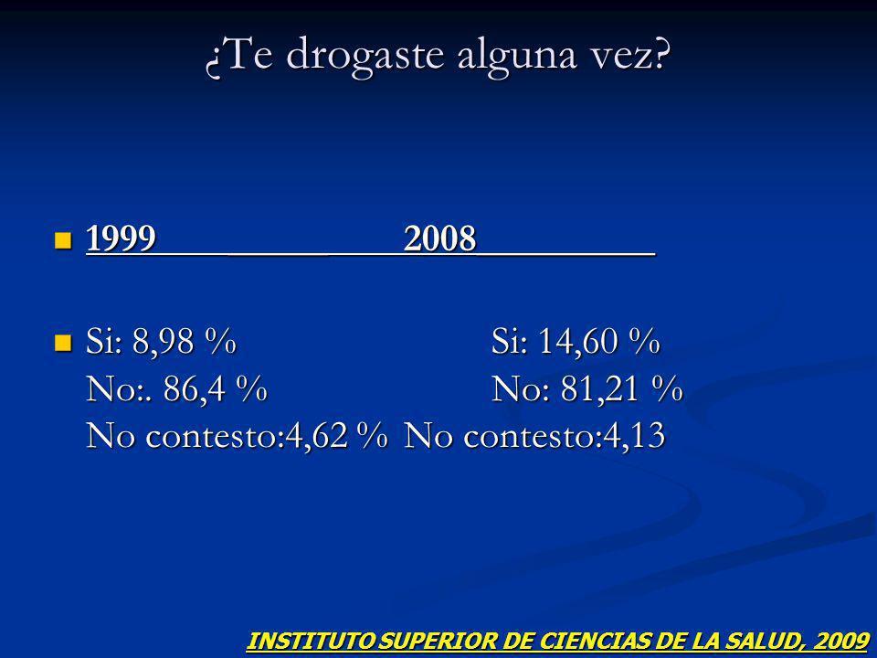 ¿Te drogaste alguna vez.1999_____2008_________ 1999_____2008_________ Si: 8,98 % Si: 14,60 % No:.