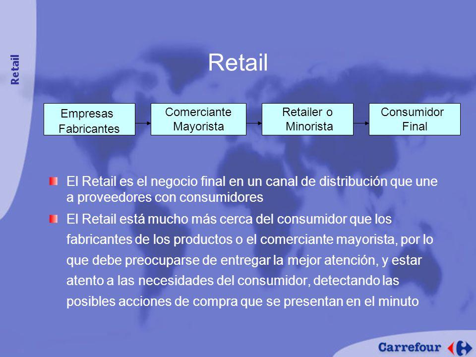El Retail es el negocio final en un canal de distribución que une a proveedores con consumidores El Retail está mucho más cerca del consumidor que los fabricantes de los productos o el comerciante mayorista, por lo que debe preocuparse de entregar la mejor atención, y estar atento a las necesidades del consumidor, detectando las posibles acciones de compra que se presentan en el minuto Retail Empresas Fabricantes Comerciante Mayorista Retailer o Minorista Consumidor Final