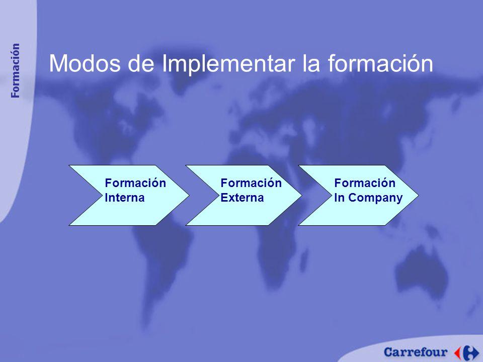 Modos de Implementar la formación Formación Interna Formación Externa Formación In Company Formación