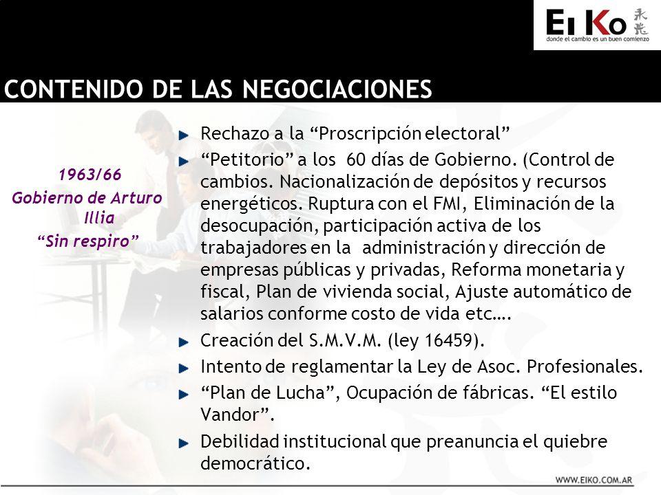 1963/66 Gobierno de Arturo Illia Sin respiro Rechazo a la Proscripción electoral Petitorio a los 60 días de Gobierno. (Control de cambios. Nacionaliza