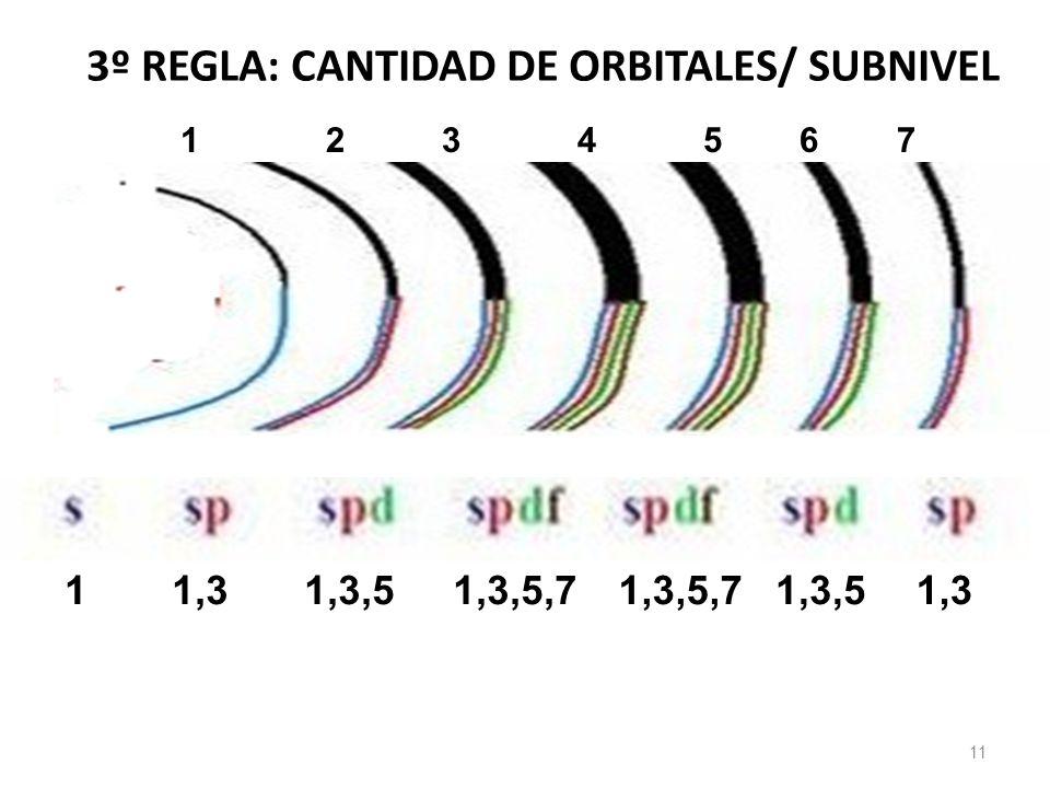 3º REGLA: CANTIDAD DE ORBITALES/ SUBNIVEL 11 1 2 3 4 5 6 7 11,31,3,51,3,5,7 1,3,51,3