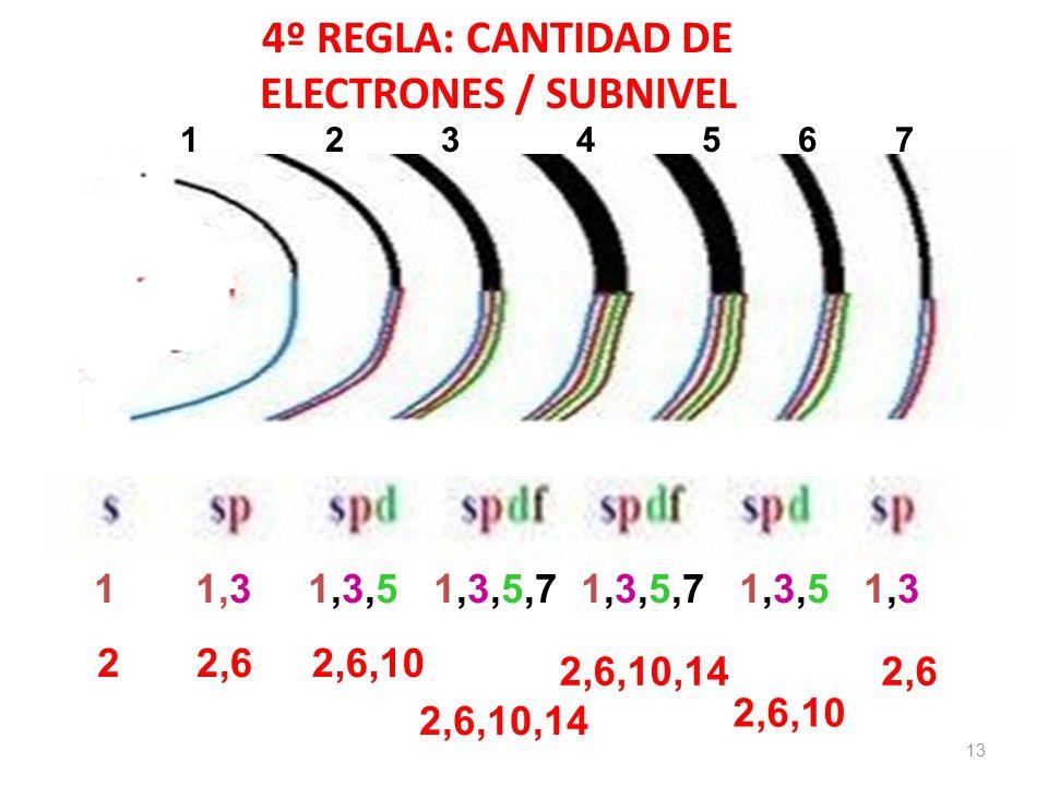 4º REGLA: CANTIDAD DE ELECTRONES / SUBNIVEL 13 1 1,3 1,3,5 1,3,5,7 1,3,5,7 1,3,5 1,3 1 2 3 4 5 6 7 22,62,6,10 2,6,10,14 2,6,10 2,6
