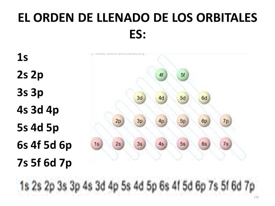 EL ORDEN DE LLENADO DE LOS ORBITALES ES: 19 1s 2s 2p 3s 3p 4s 3d 4p 5s 4d 5p 6s 4f 5d 6p 7s 5f 6d 7p