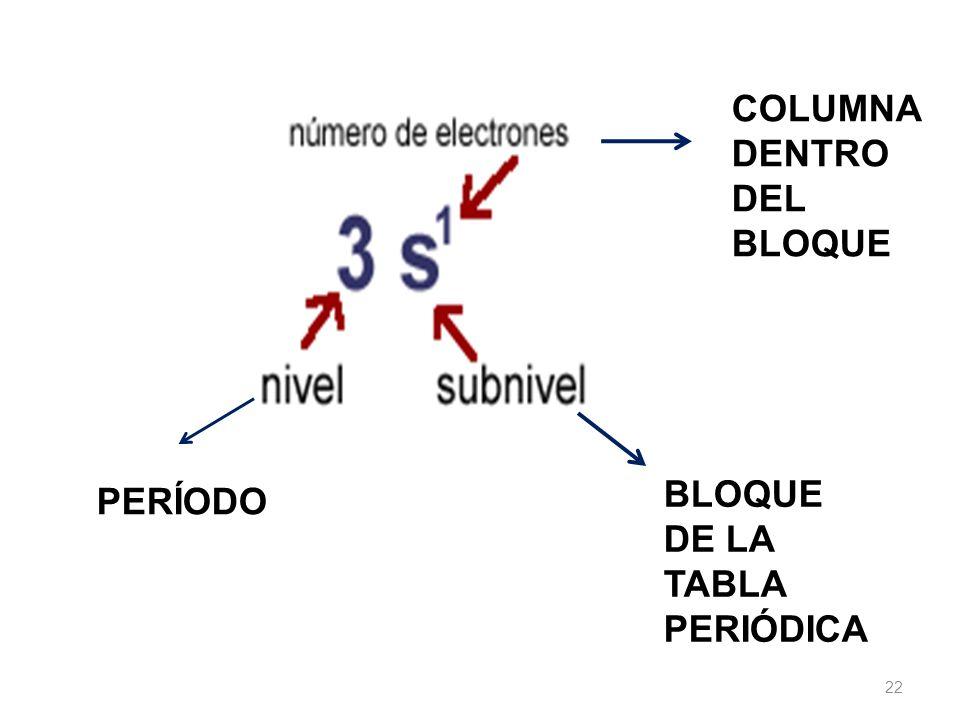 COLUMNA DENTRO DEL BLOQUE BLOQUE DE LA TABLA PERIÓDICA PERÍODO 22