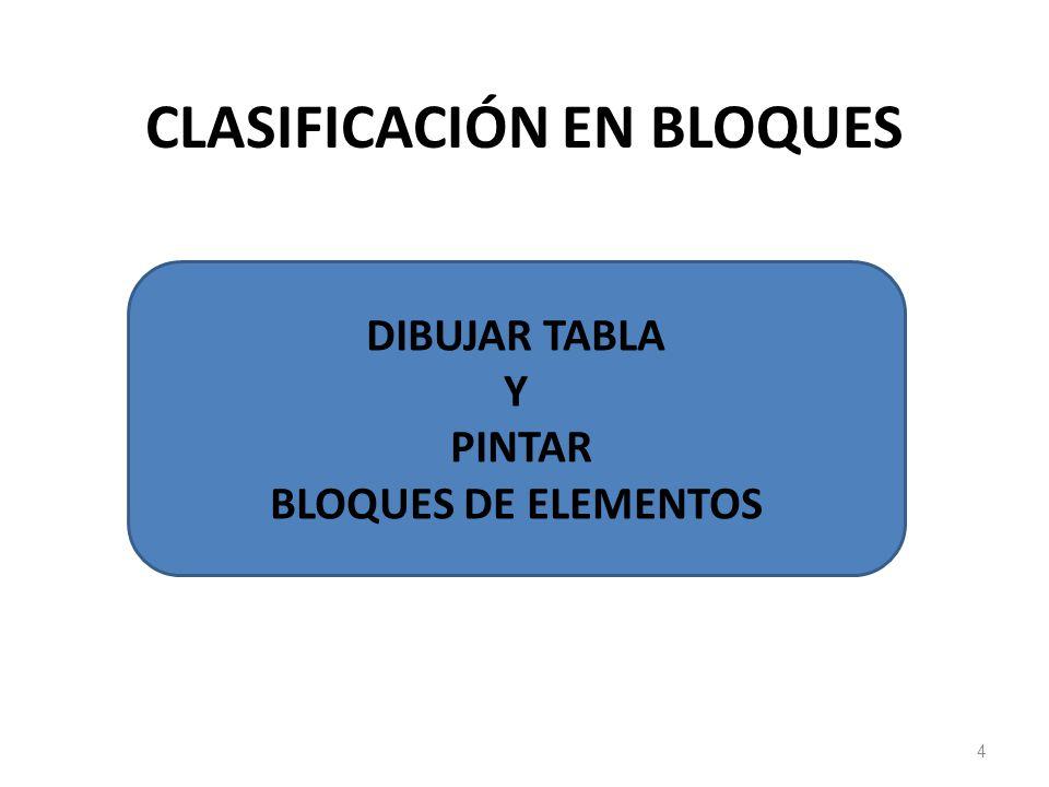DEFINICIÓN DE CONFIGURACIÓN ELECTRÓNICA Ordenamiento de los electrones en la corteza del átomo. 5