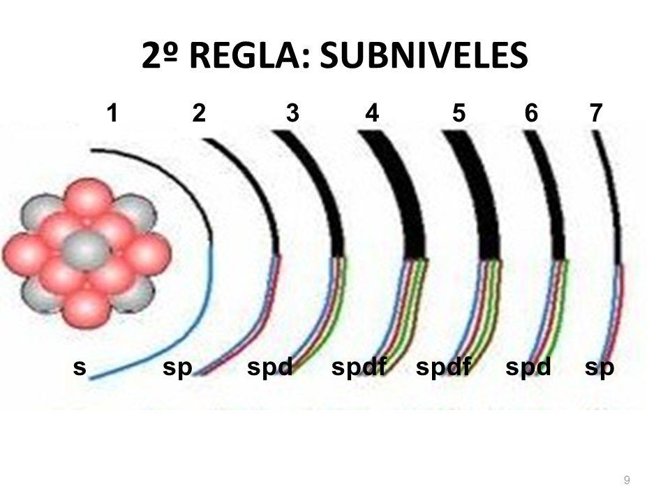 3º REGLA: CANTIDAD DE ORBITALES/ SUBNIVEL SubnivelOrbitales 10 s1 p3 d5 f7