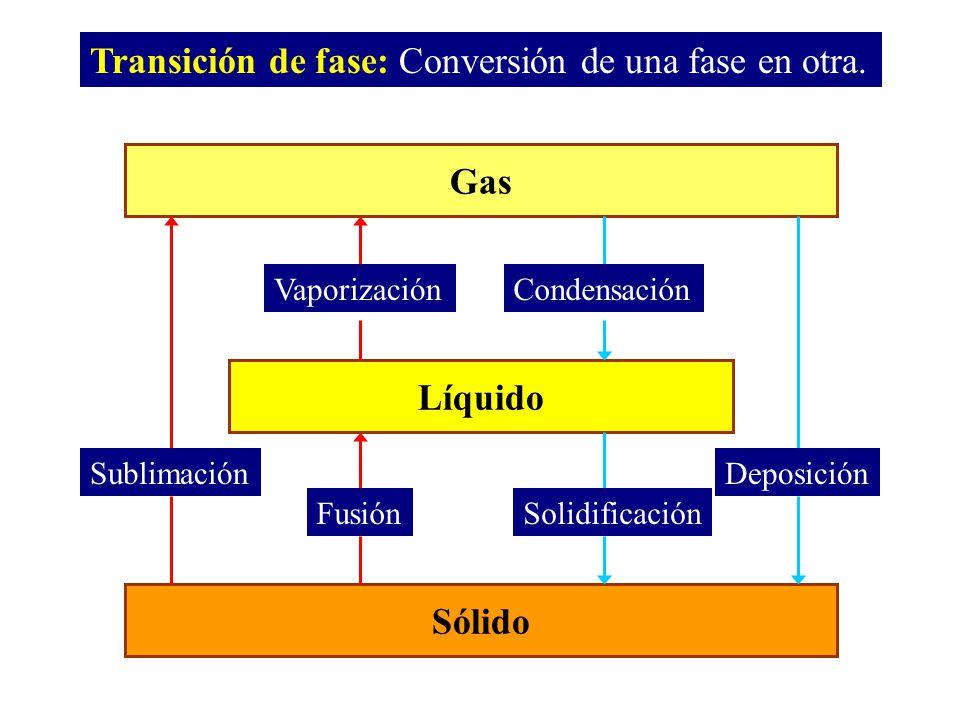 fusión cristalización condensación evaporación sublimación vaporización Diagrama de fases del agua (excepción) dP/dT < 0