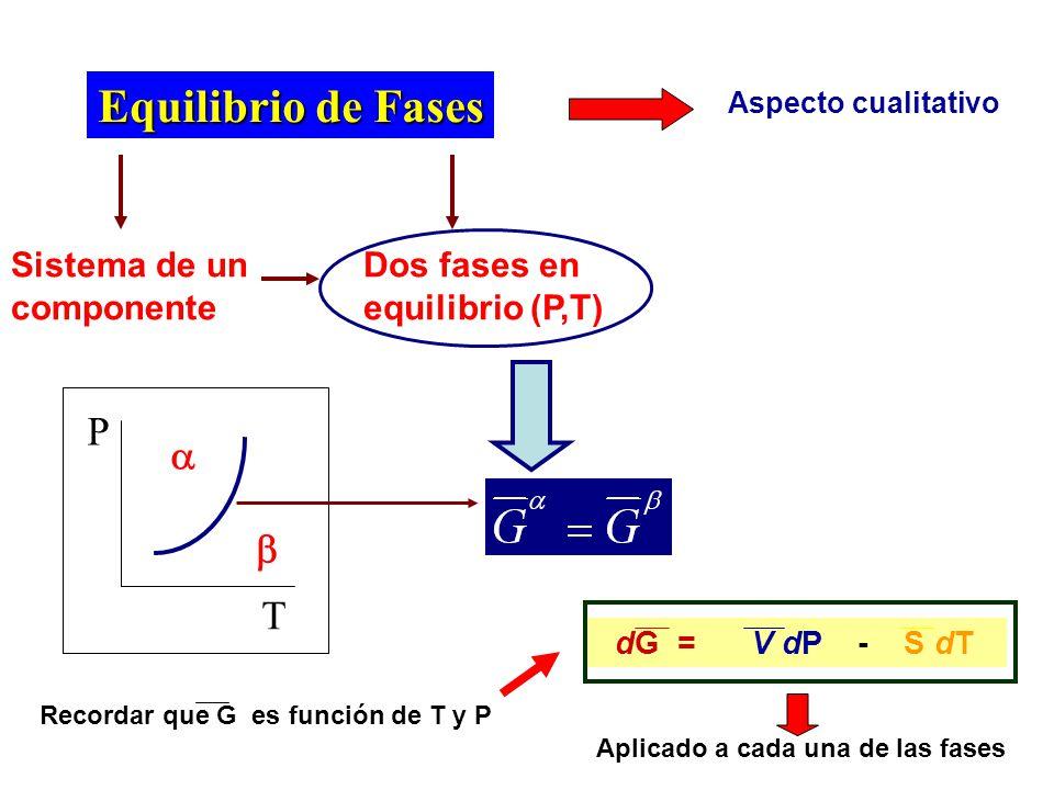 (dG/dT) P = -S A) Variación de G con T a P constante G Gas Líquido Sólido Tfusión T ebullición T (dG s /dT) P = -S s (dG l /dT) P = -S l (dG g /dT) P = -S g G s =G l G l =G g Recordar: S g >>S l >S s Punto de ebullición normal: Temperatura a la que la presión de vapor del líquido es igual a la presión normal.