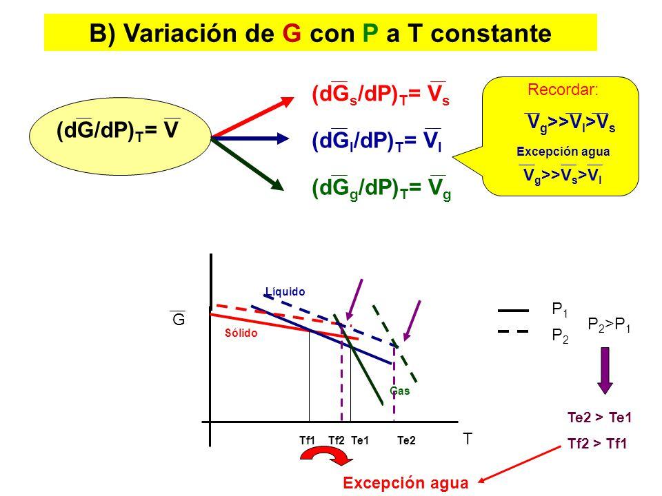 a) Éter dietílico, b) benceno, c) agua, d) tolueno, e) anilina ¿Cómo varía la presión de vapor con la temperatura.