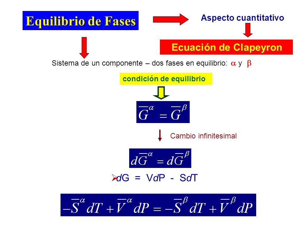 Ecuación de Clapeyron (diferencial) P P T a P y T ctes, S = H / T