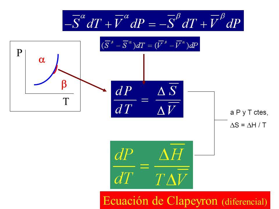 líquido gas Curva de pendiente positiva sólido líquido En general, curva de pendiente positiva Excepciones: H 2 O, Ga, Bi V < 0 curva de pendiente negativa sólido gas Curva de pendiente positiva La pendiente es mayor que en el resto de transiciones porque V es pequeño