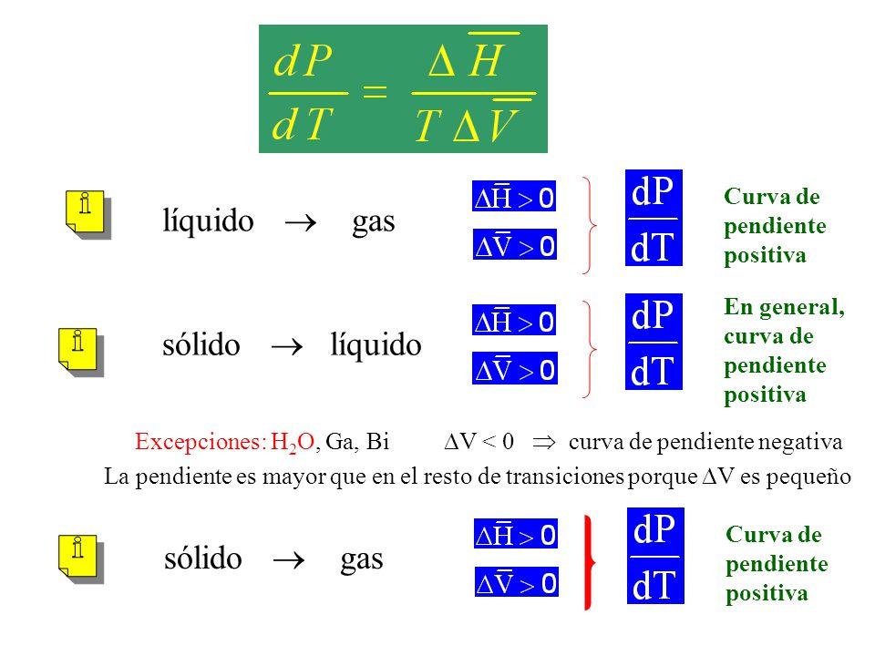 si H y V cte en el rango de T y P Ecuación de Clapeyron Integrada