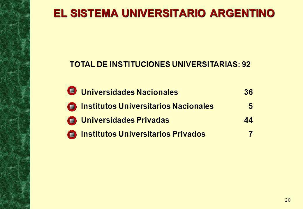 20 EL SISTEMA UNIVERSITARIO ARGENTINO TOTAL DE INSTITUCIONES UNIVERSITARIAS: 92 Universidades Nacionales36 Institutos Universitarios Nacionales 5 Univ