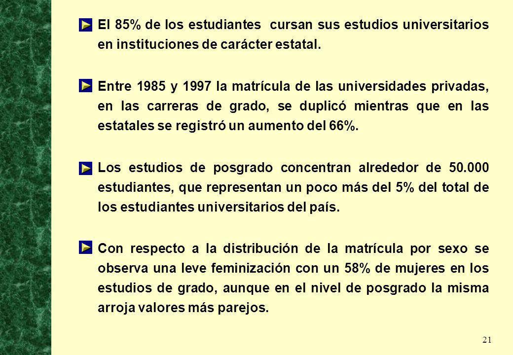 21 El 85% de los estudiantes cursan sus estudios universitarios en instituciones de carácter estatal. Entre 1985 y 1997 la matrícula de las universida