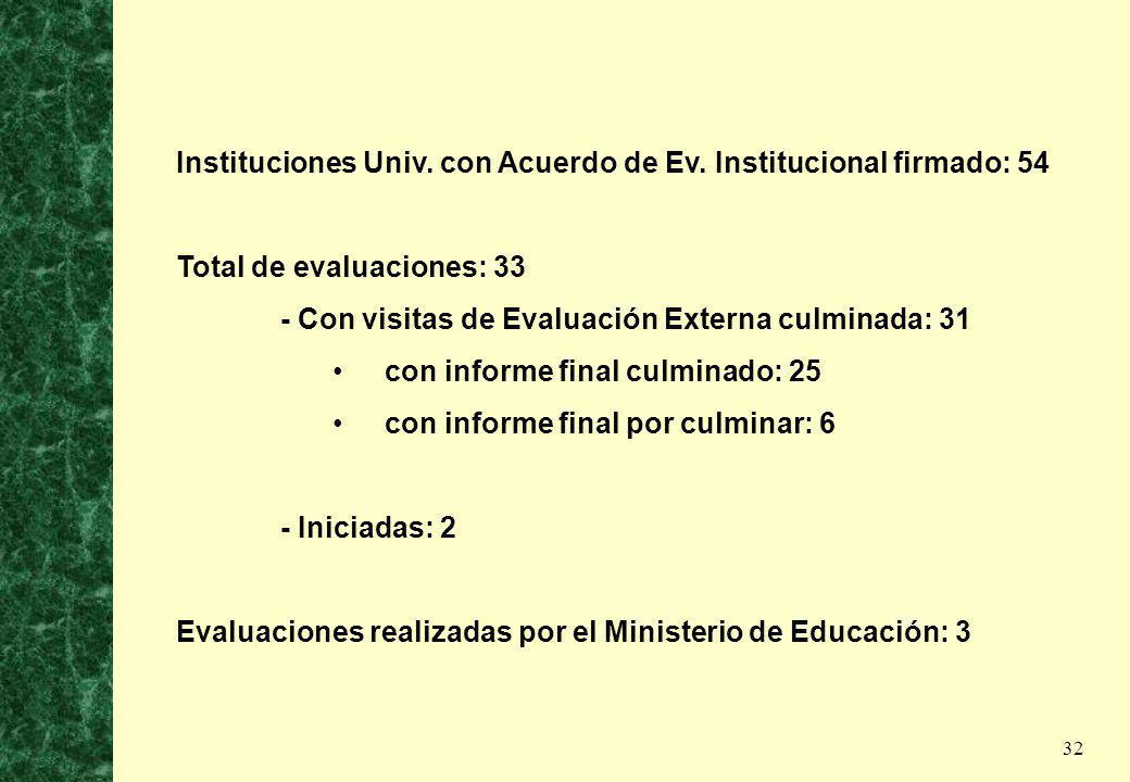 32 Instituciones Univ. con Acuerdo de Ev. Institucional firmado: 54 Total de evaluaciones: 33 - Con visitas de Evaluación Externa culminada: 31 con in