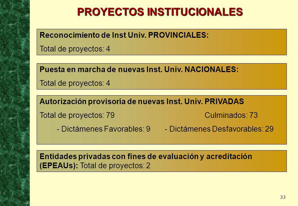 33 Reconocimiento de Inst Univ. PROVINCIALES: Total de proyectos: 4 Puesta en marcha de nuevas Inst. Univ. NACIONALES: Total de proyectos: 4 Autorizac