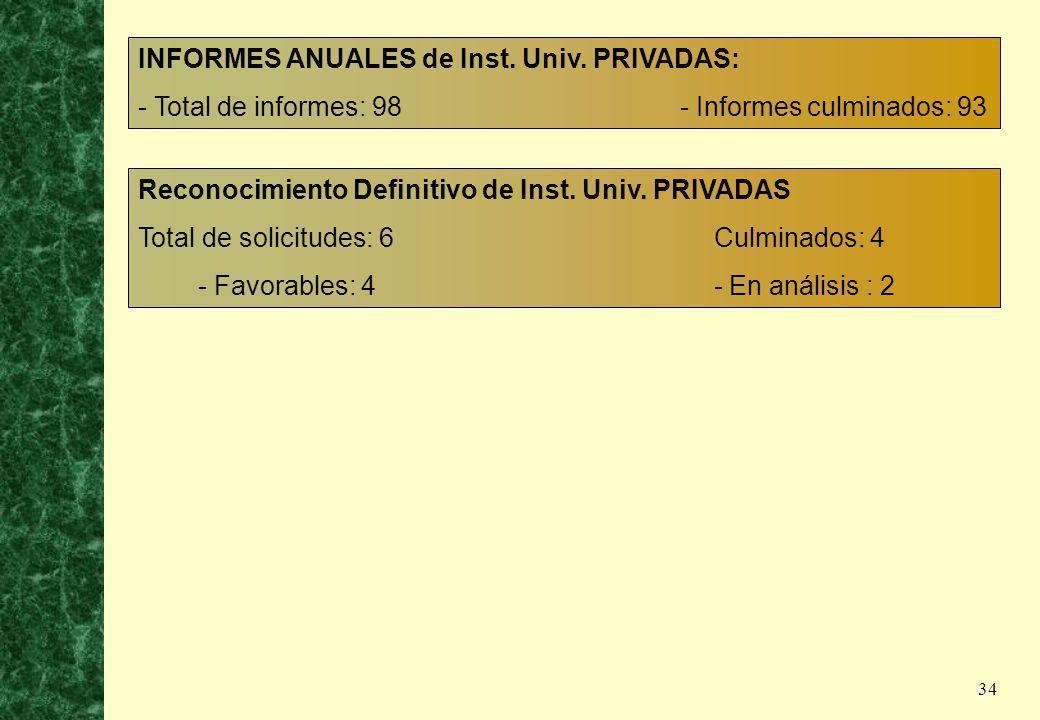 34 Reconocimiento Definitivo de Inst. Univ. PRIVADAS Total de solicitudes: 6 Culminados: 4 - Favorables: 4 - En análisis : 2 INFORMES ANUALES de Inst.