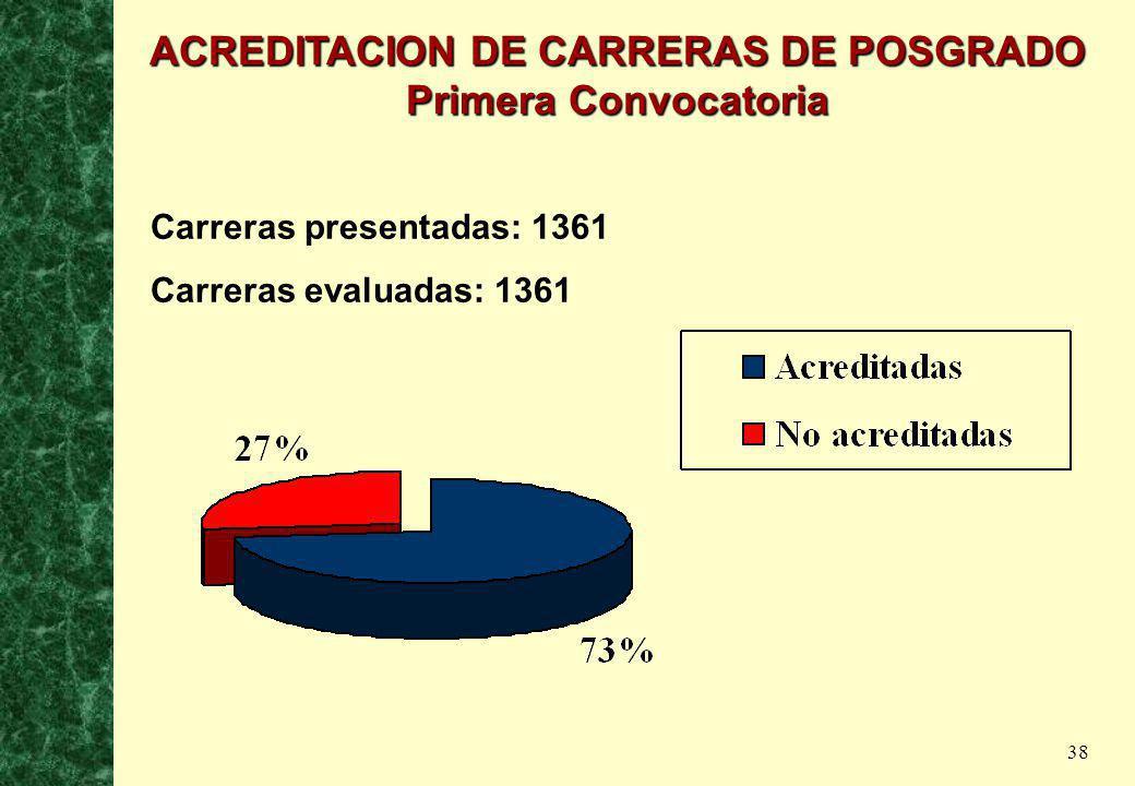 38 Carreras presentadas: 1361 Carreras evaluadas: 1361 ACREDITACION DE CARRERAS DE POSGRADO Primera Convocatoria