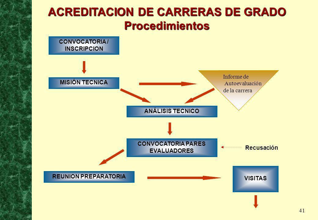 41 CONVOCATORIA / INSCRIPCION MISIÓN TECNICA ANÁLISIS TECNICO CONVOCATORIA PARES EVALUADORES REUNION PREPARATORIA VISITAS Informe de Autoevaluación de