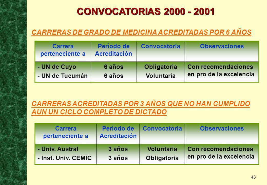 43 CONVOCATORIAS 2000 - 2001 CARRERAS DE GRADO DE MEDICINA ACREDITADAS POR 6 AÑOS Carrera perteneciente a Período de Acreditación ConvocatoriaObservac