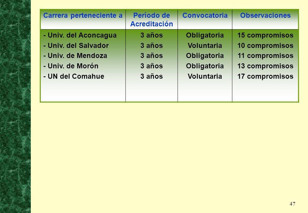 47 Carrera perteneciente aPeríodo de Acreditación ConvocatoriaObservaciones - Univ. del Aconcagua - Univ. del Salvador - Univ. de Mendoza - Univ. de M