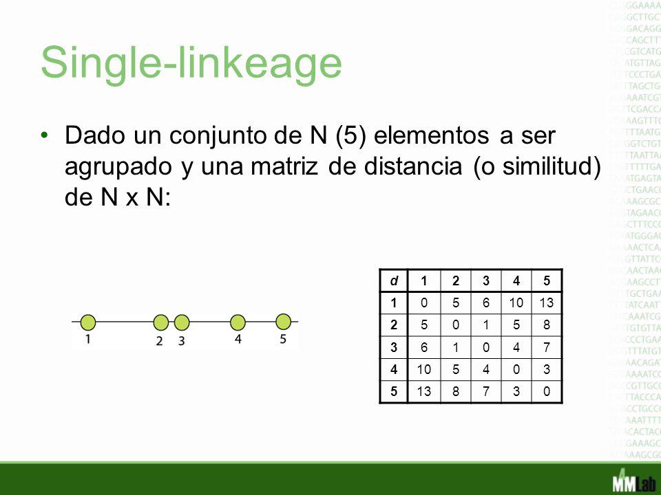 Single-linkeage Dado un conjunto de N (5) elementos a ser agrupado y una matriz de distancia (o similitud) de N x N: d12345 10561013 250158 361047 410