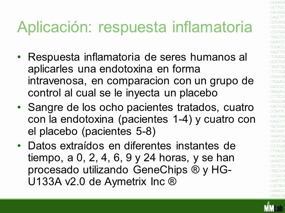 Aplicación: respuesta inflamatoria Respuesta inflamatoria de seres humanos al aplicarles una endotoxina en forma intravenosa, en comparacion con un gr