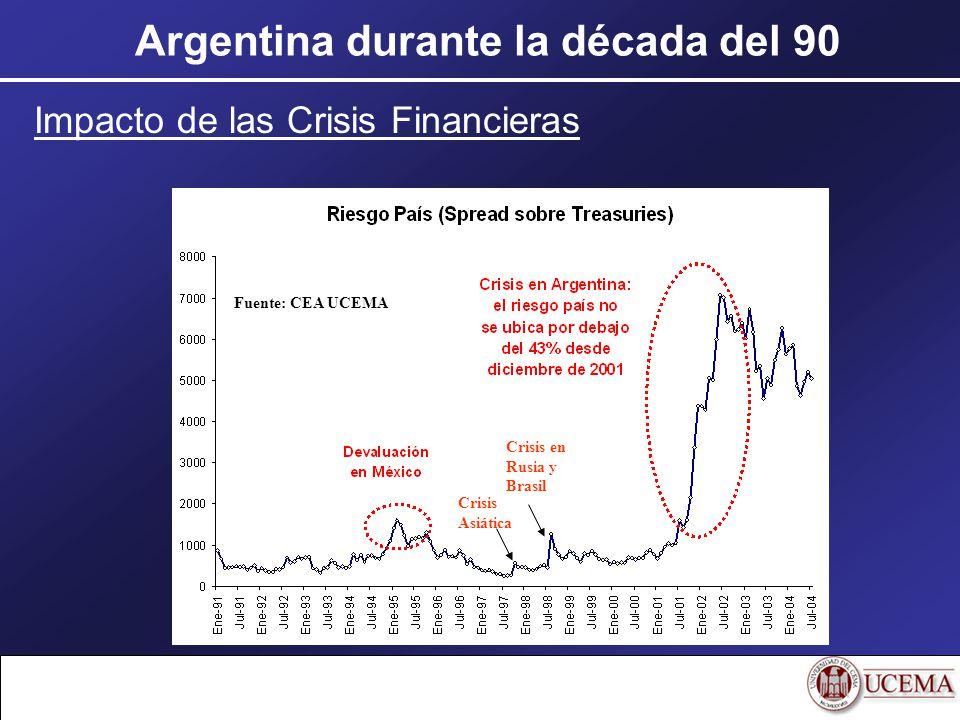 Argentina durante la década del 90 Impacto de las Crisis Financieras Crisis Asiática Crisis en Rusia y Brasil Fuente: CEA UCEMA