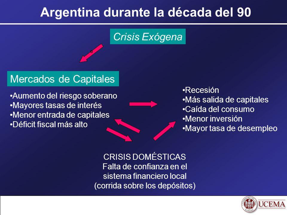 Argentina durante la década del 90 Crisis Exógena Mercados de Capitales Aumento del riesgo soberano Mayores tasas de interés Menor entrada de capitale