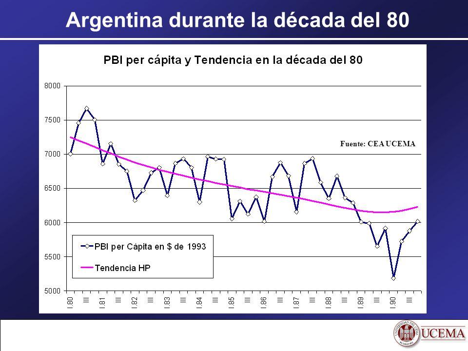 Argentina durante la década del 80 Fuente: CEA UCEMA