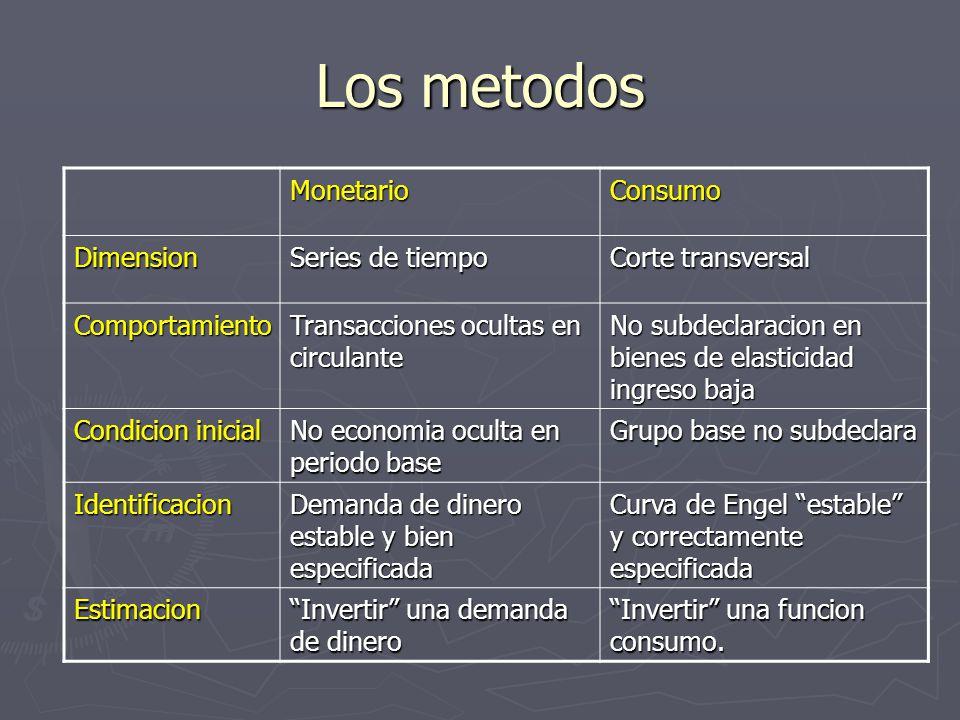 Los metodos MonetarioConsumo Dimension Series de tiempo Corte transversal Comportamiento Transacciones ocultas en circulante No subdeclaracion en bien