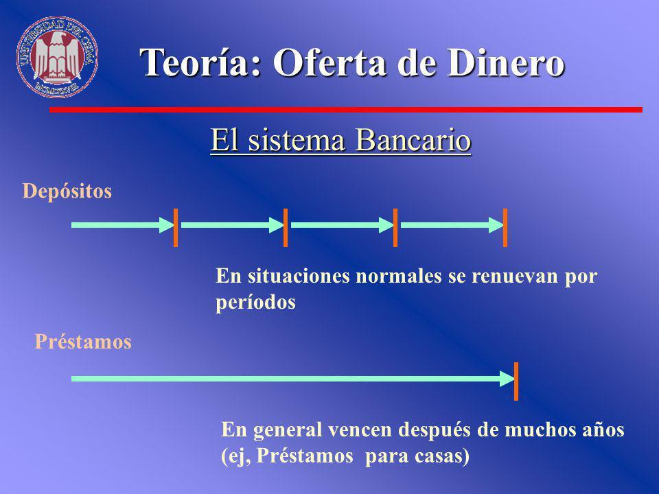Teoría: Oferta de Dinero El sistema Bancario Depósitos En situaciones normales se renuevan por períodos Préstamos En general vencen después de muchos
