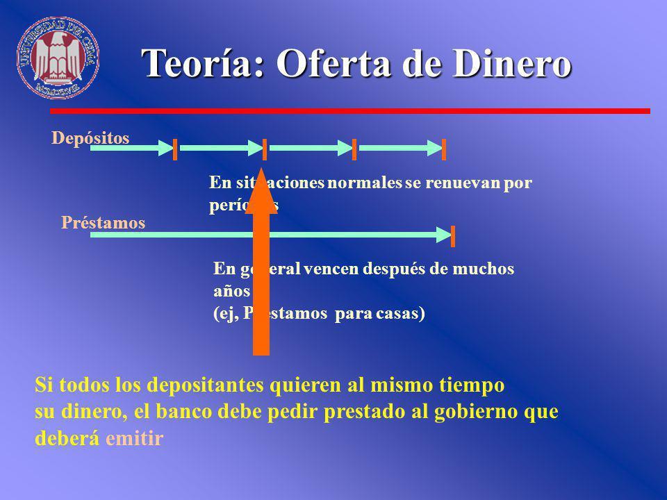 Depósitos En situaciones normales se renuevan por períodos Préstamos En general vencen después de muchos años (ej, Préstamos para casas) Teoría: Ofert