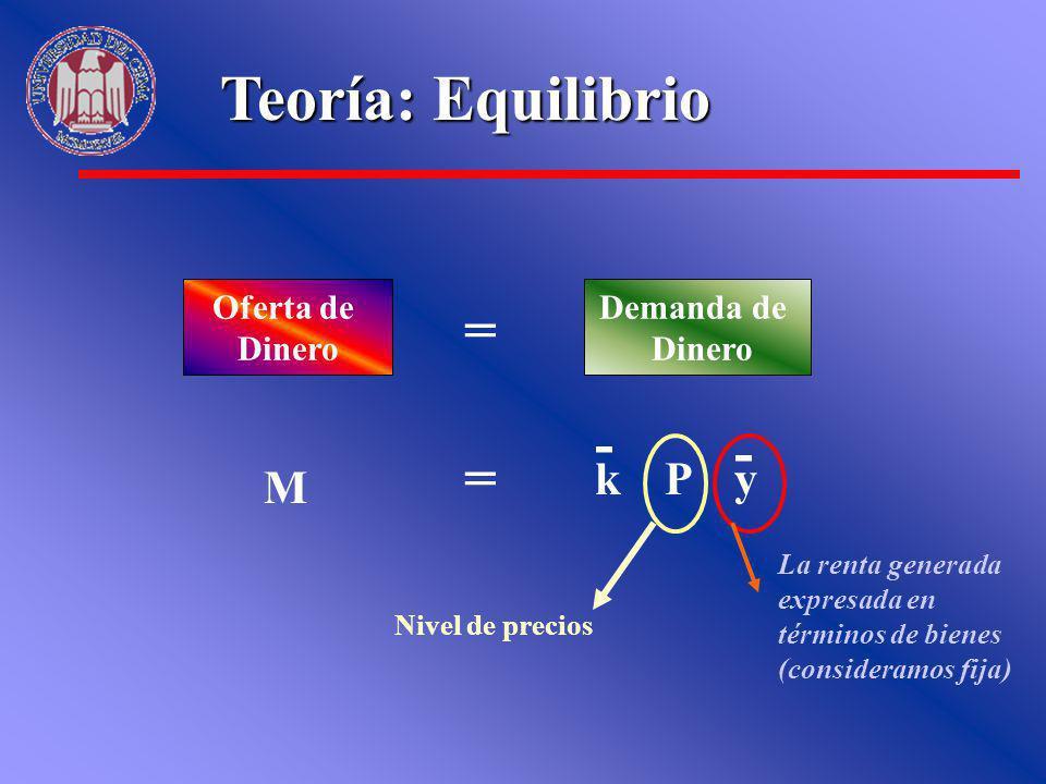 Teoría: Equilibrio Oferta de Dinero Demanda de Dinero = M = kPy La renta generada expresada en términos de bienes (consideramos fija) - Nivel de preci