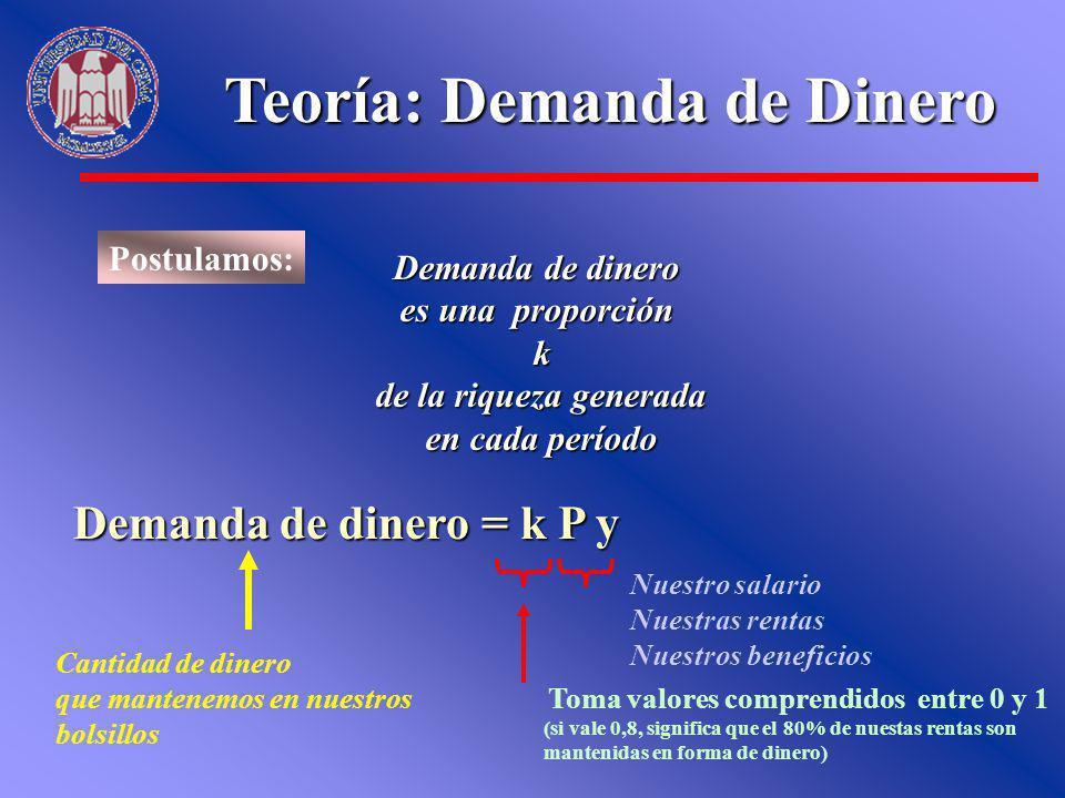 Teoría: Demanda de Dinero Postulamos: Demanda de dinero es una proporción k de la riqueza generada de la riqueza generada en cada período Demanda de d