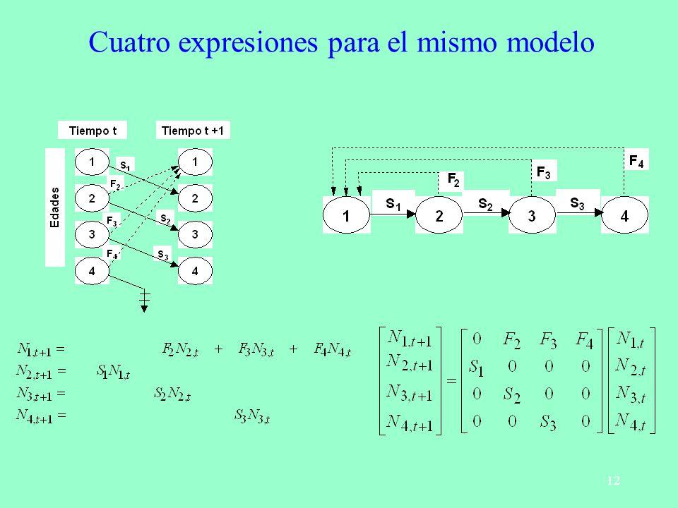 12 Cuatro expresiones para el mismo modelo