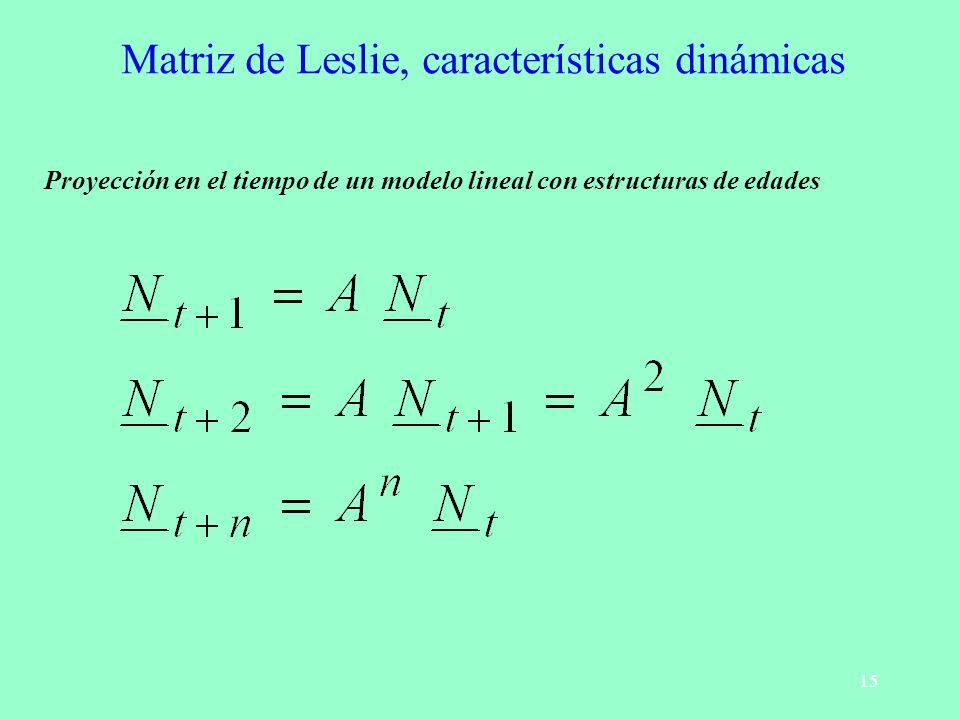 15 Matriz de Leslie, características dinámicas Proyección en el tiempo de un modelo lineal con estructuras de edades