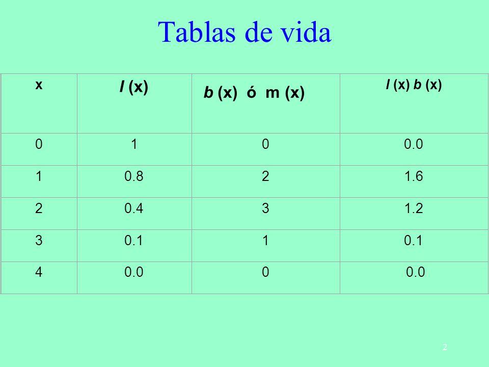 2 Tablas de vida x l (x) l (x) b (x) 0100.0 10.821.6 20.431.2 30.11 40.00 b (x) ó m (x)