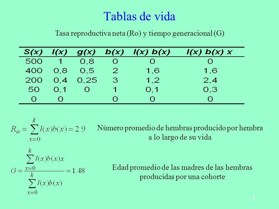 3 Tablas de vida Tasa reproductiva neta (Ro) y tiempo generacional (G) Número promedio de hembras producido por hembra a lo largo de su vida Edad prom