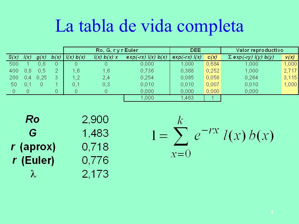4 La tabla de vida completa
